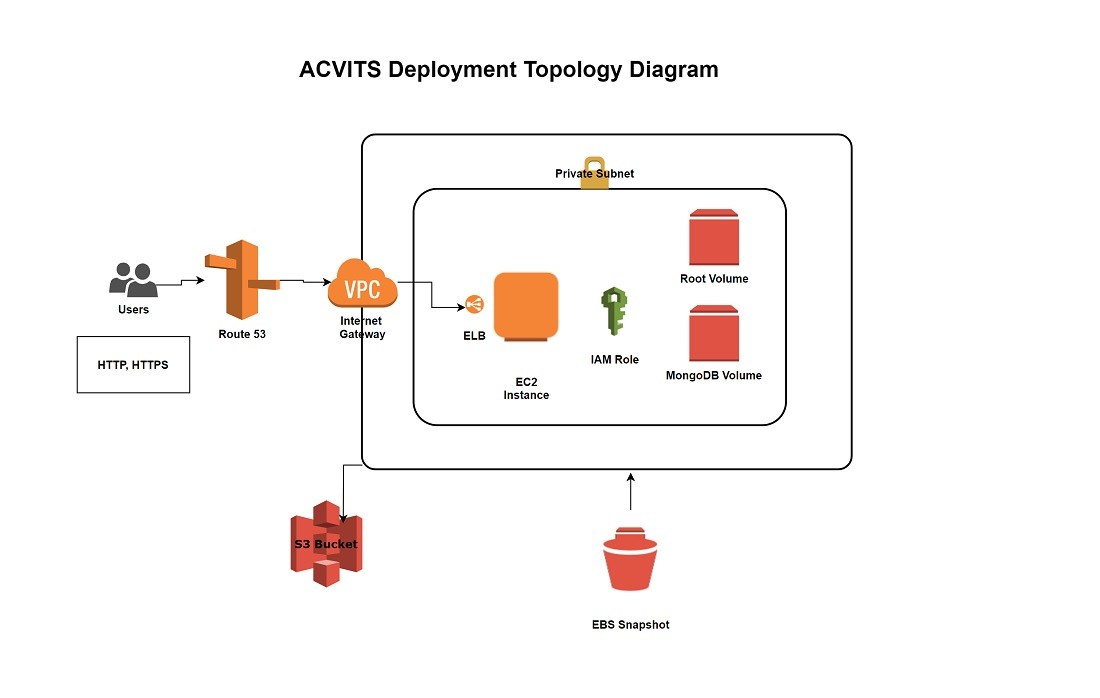 ACVITS Installation Using CloudFormation Template and Setup | ACVITS